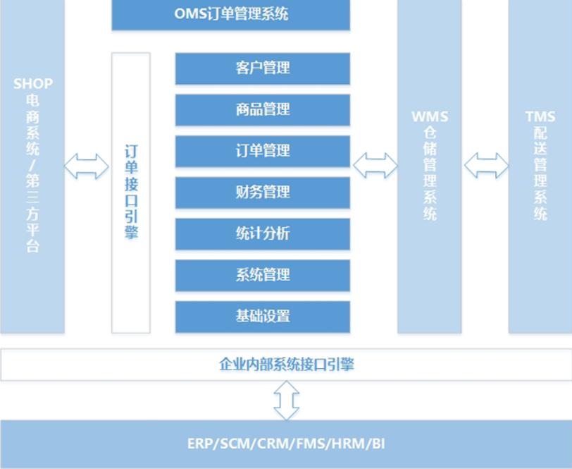 OMS訂單管理系統12.png