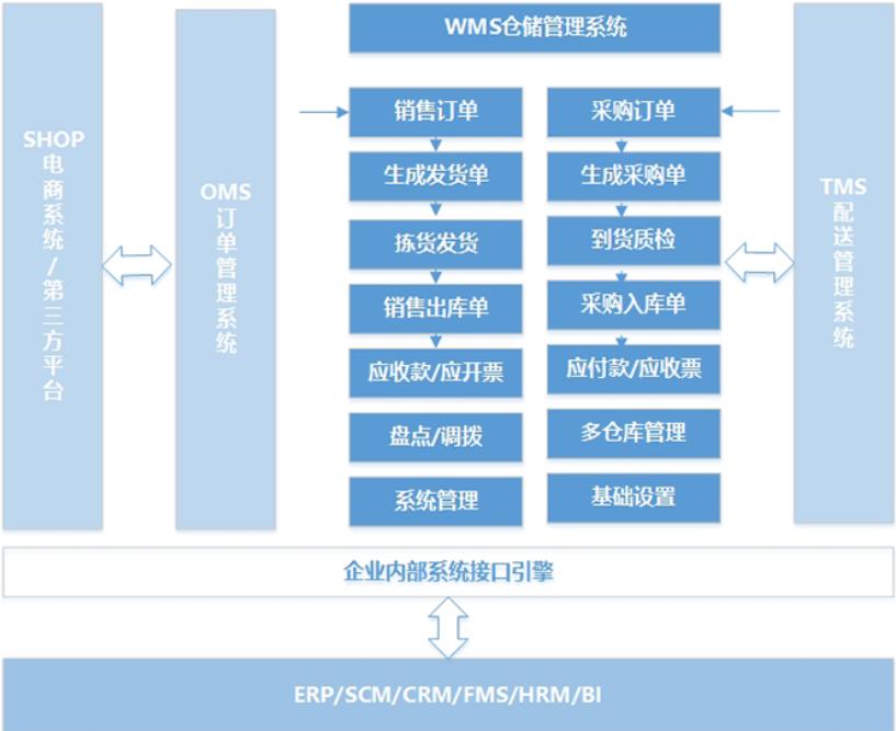 WMS倉儲管理系統12.png