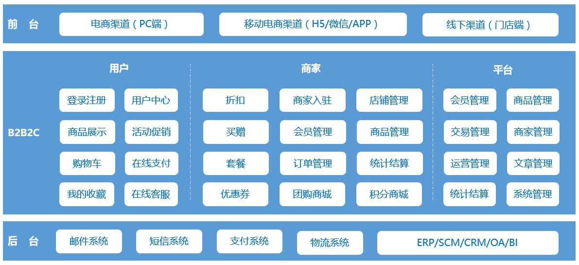 B2B2C多商家商城系統.png