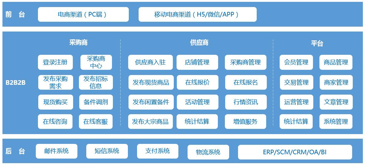 B2B2B多供應商供應鏈系統.png